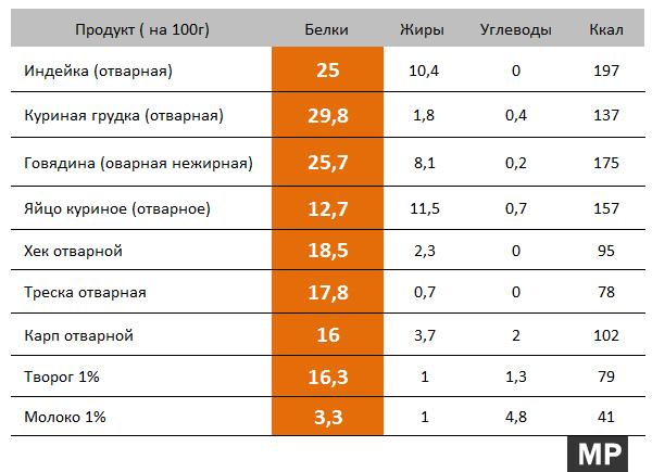 Таблица  - продукты с высоким содержанием белка