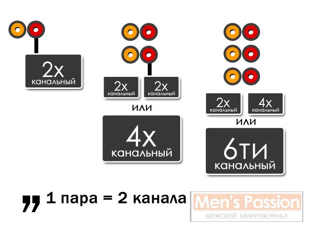 Линейные выходы схема