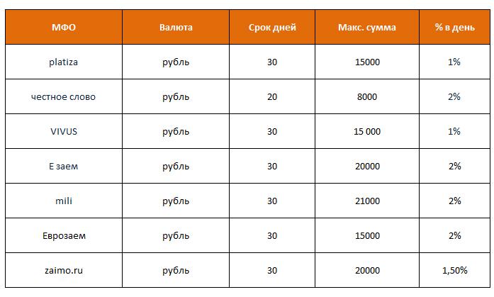 В каком банке лучше взять кредит наличными? Обзор выгодных предложений, Mens Passion