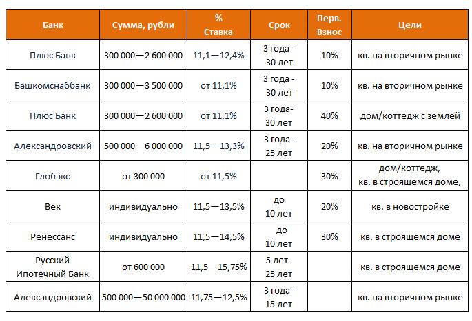 Ипотечные программы с низкими процентными ставками