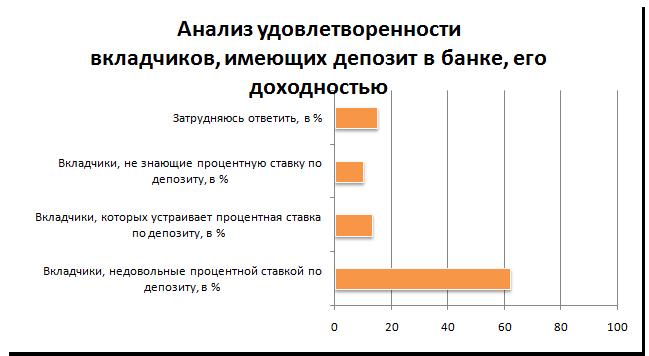 Анализ удовлетворенности вкладчиков
