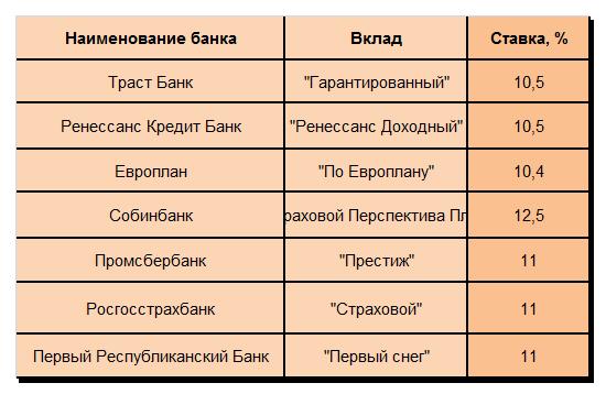 Таблица 1 «Самые доходные предложения на начало 2014 года»