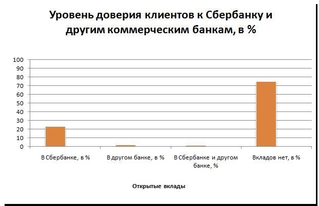 Уровень доверия клиентов Сбербанку и другим коммерческим банкам