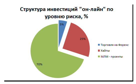 Рис. 2 « Структура инвестиций «он-лайн» по уровню риска, %»