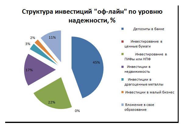 Рис. 5 « Структура инвестиций «оф-лайн» по уровню  надежности, %»