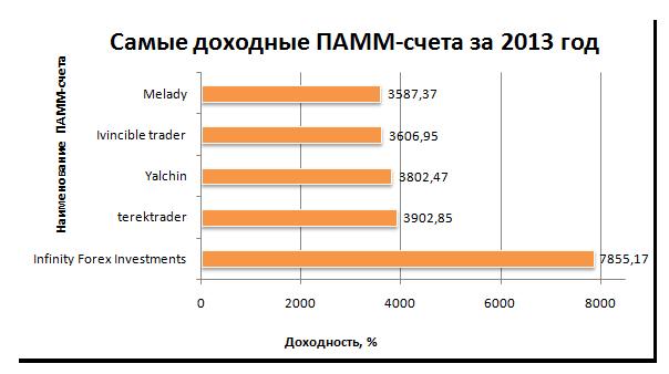 Рис. 3. «Самые доходные ПАММ-счета за 2013 год»