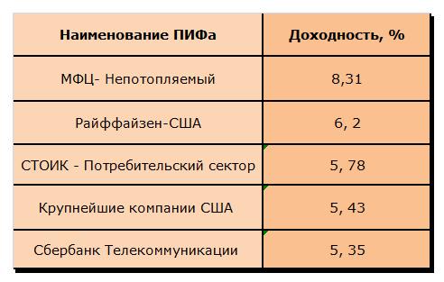 Таблица 2 «Самые доходные ПИФы по итогам 2013 года»