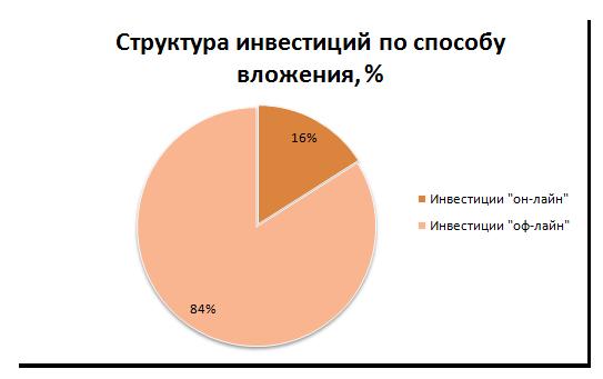 Рис. 1. «Структура инвестиций по способу вложения, %»