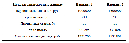 Примеры расчета доходности по вкладу
