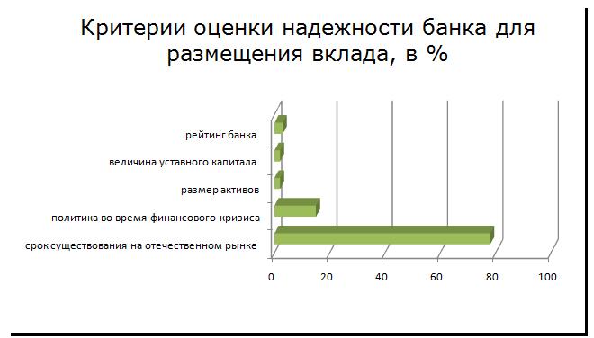 Критерии оценки надежности банка для размещения вклада