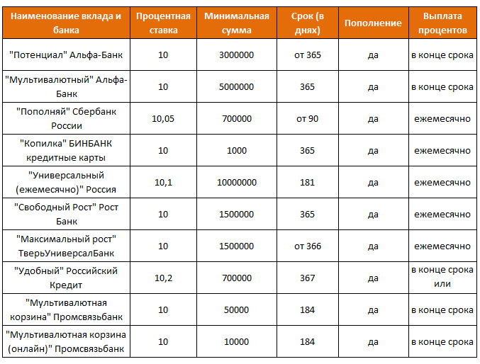 Предложения по депозитам 2015 года