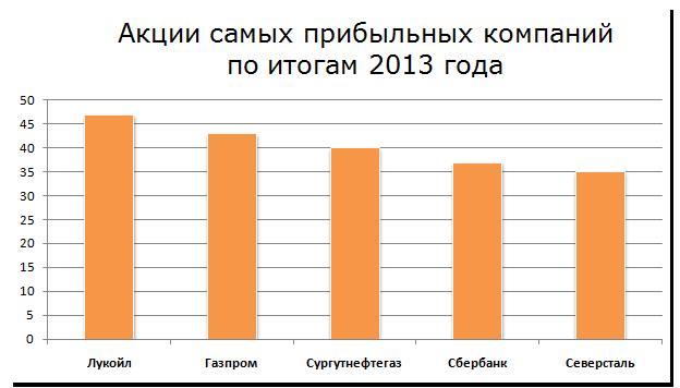 Акции самых прибыльных компаний по итогам 2013 года