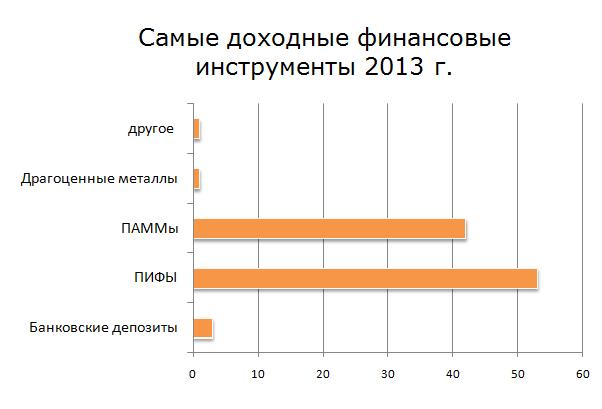 Самые доходные финансовые инструменты 2013 г