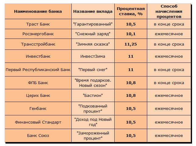 Популярные депозитные предложения декабря 2013 года