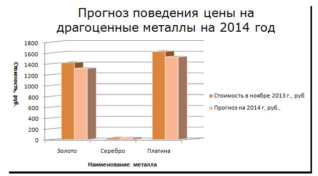 Прогноз поведения цены на драгоценные металлы на 2014 год