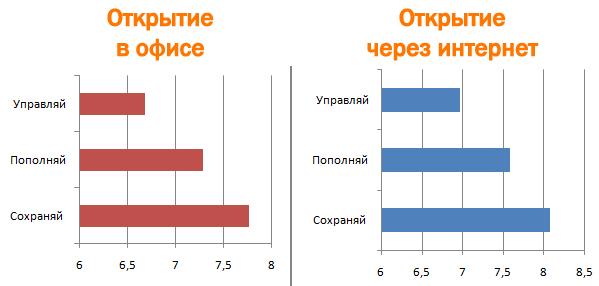 Сравнительный график открытия вклада оффлайн и онлайн