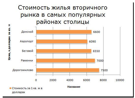 Стоимость жилья вторичного рынка в самых популярных районах столицы