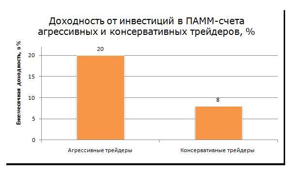 Рис. 2. «Доходность от инвестиций в ПАММ-счета агрессивных и консервативных трейдеров, %»