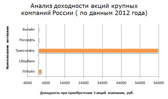 Анализ доходности акций крупных компаний России