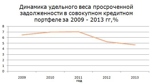 Рис. 1 «Динамика удельного веса просроченной задолженности в совокупном кредитном портфеле за 2009 - 2013 гг, %»