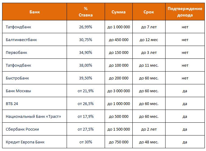 Где взять выгодный кредит наличными