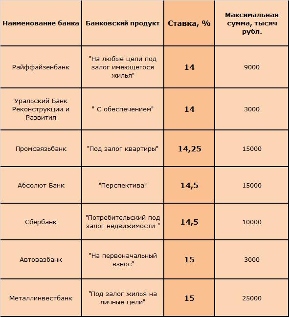 Таблица 1 « Популярные кредитные предложения под залог недвижимости»