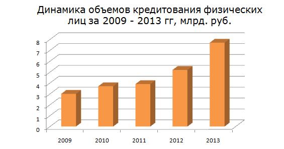 Рис. 2 «Динамика объемов кредитования физических лиц за 2009 - 2013 гг, млрд. руб»