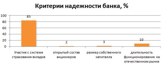 Рис. 2. «Критерии надежности банка, %»