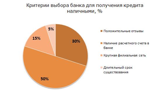 Критерии выбора банка для получения кредита наличными