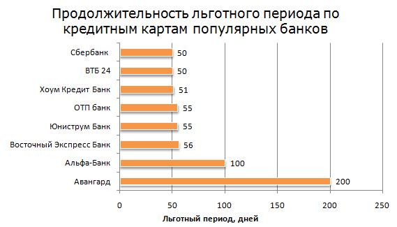 Рис. 2 «Продолжительность льготного периода по кредитным картам популярных банков»