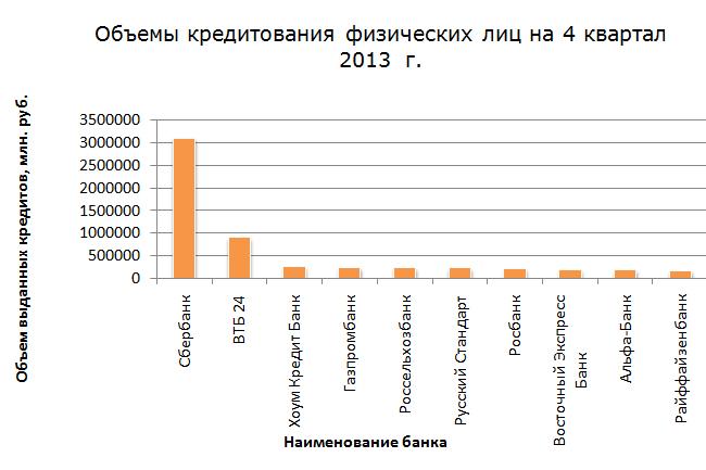 Объемы кредитования физических лиц на 4 квартал 2013  г.