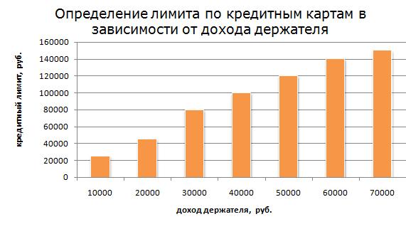 Рис. 1 «Определение лимита по кредитным картам в зависимости от дохода держателя»
