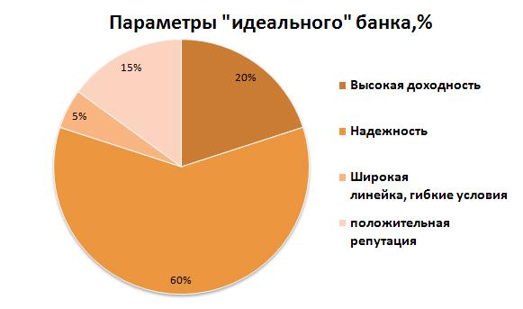 Рис. 1 «Параметры «идеального» банка,%»