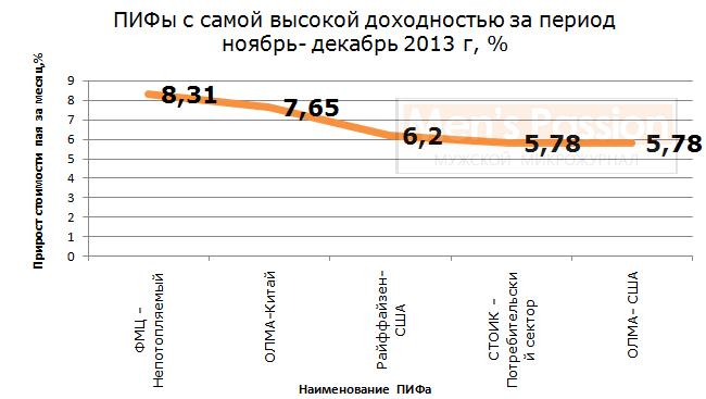 Рис. 2. «ПИФы с самой высокой доходностью за период ноябрь-декабрь 2013 г, ;в %»