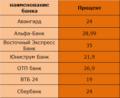 Таблица 1 « Плата за снятие денежных средств через банкомат, %»