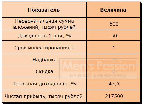 Таблица 2 «Расчет прибыли  от вложения капитала в ПИФ»
