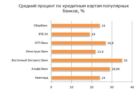 Рис. 3 «Средний процент по кредитным картам популярных банков, %»
