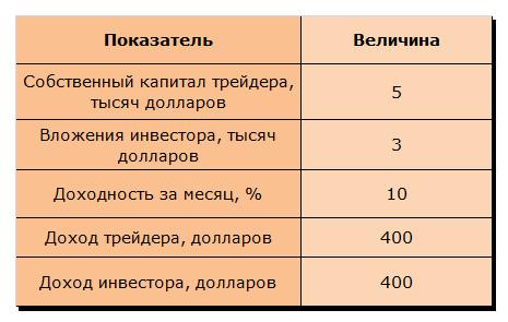 Таблица 1 «Расчет доходности инвестора при вложении средств в ПАММ-счета»