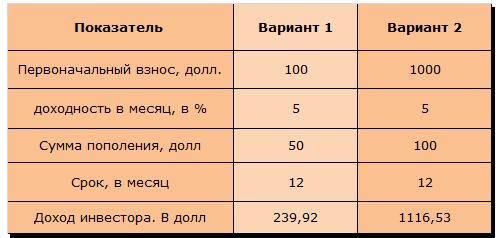 Таблица 1 «Расчет доходности при минимальных вложениях в ПАММ-счета»