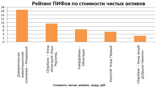 Рейтинг ПИФов по стоимости чистых активов