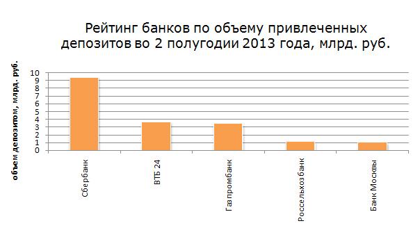 Рис. 3. «Рейтинг банков по объему привлеченных депозитов во 2 полугодии 2013 года, %»