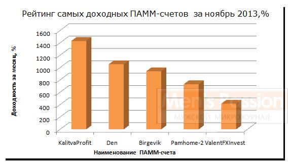 Рис. 3 «Рейтинг самых доходных ПАММ-счетов за ноябрь 2013. %»
