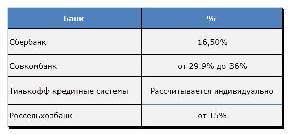 Процентные ставки банков для кредитов пенсионерам: