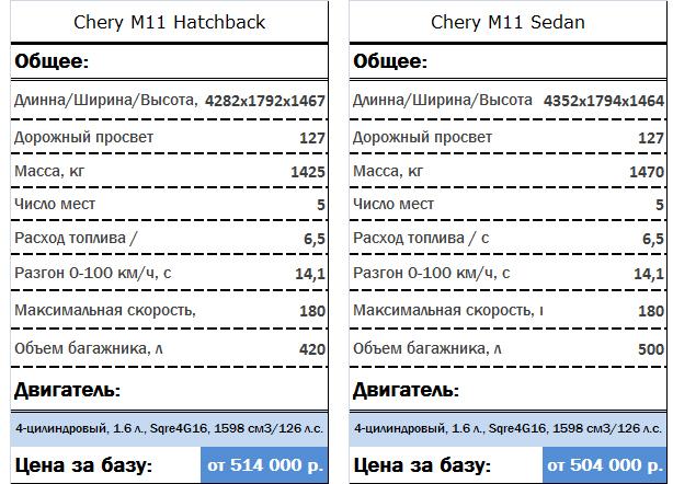Технические характеристики  Chery M11