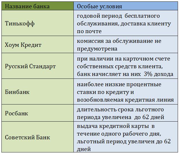 В таблице представлены наиболее известные банки