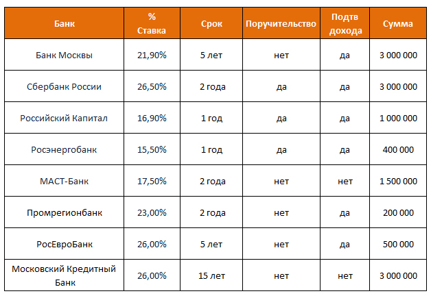Самые выгодные кредиты в Москве