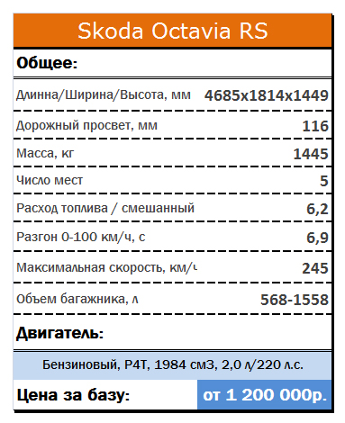 Технические характеристики Skoda Octavia RS