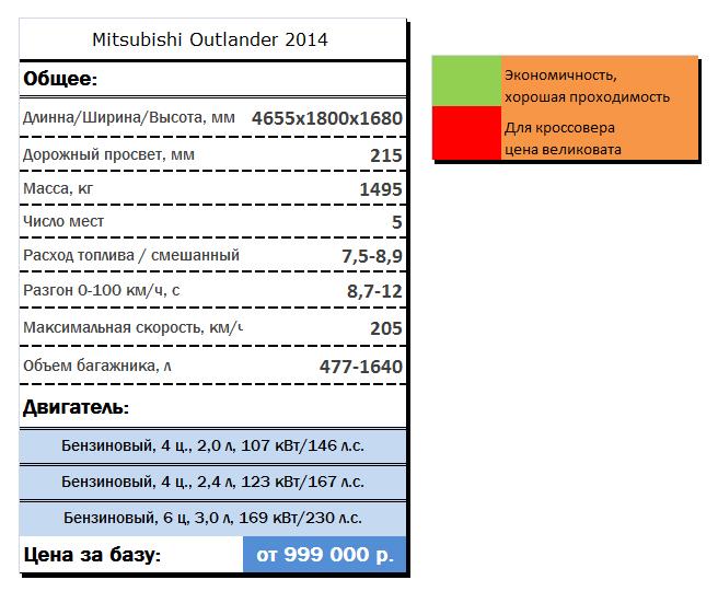 Технические характеристики Mitsubishi Outlander 2014 года