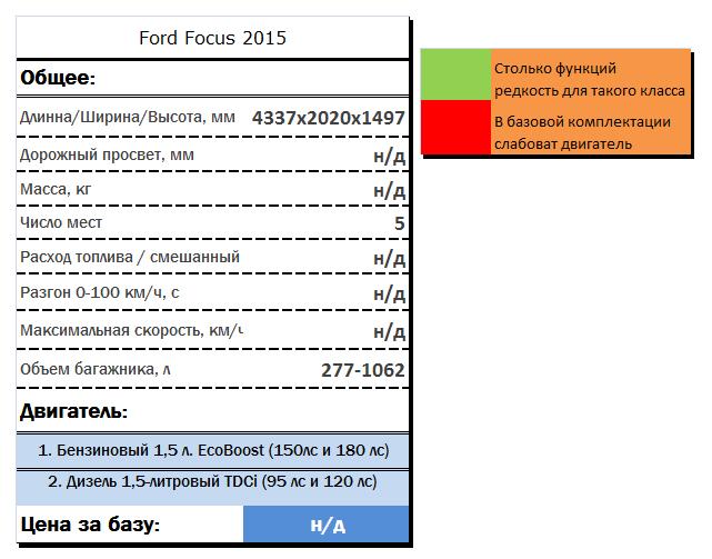 Технические характеристики Ford Focus 2015