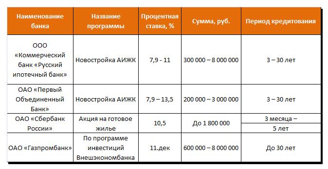 Ипотечные кредиты коммерческих банков страны